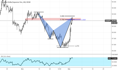 CADJPY: CADJPY Confluence At Structure