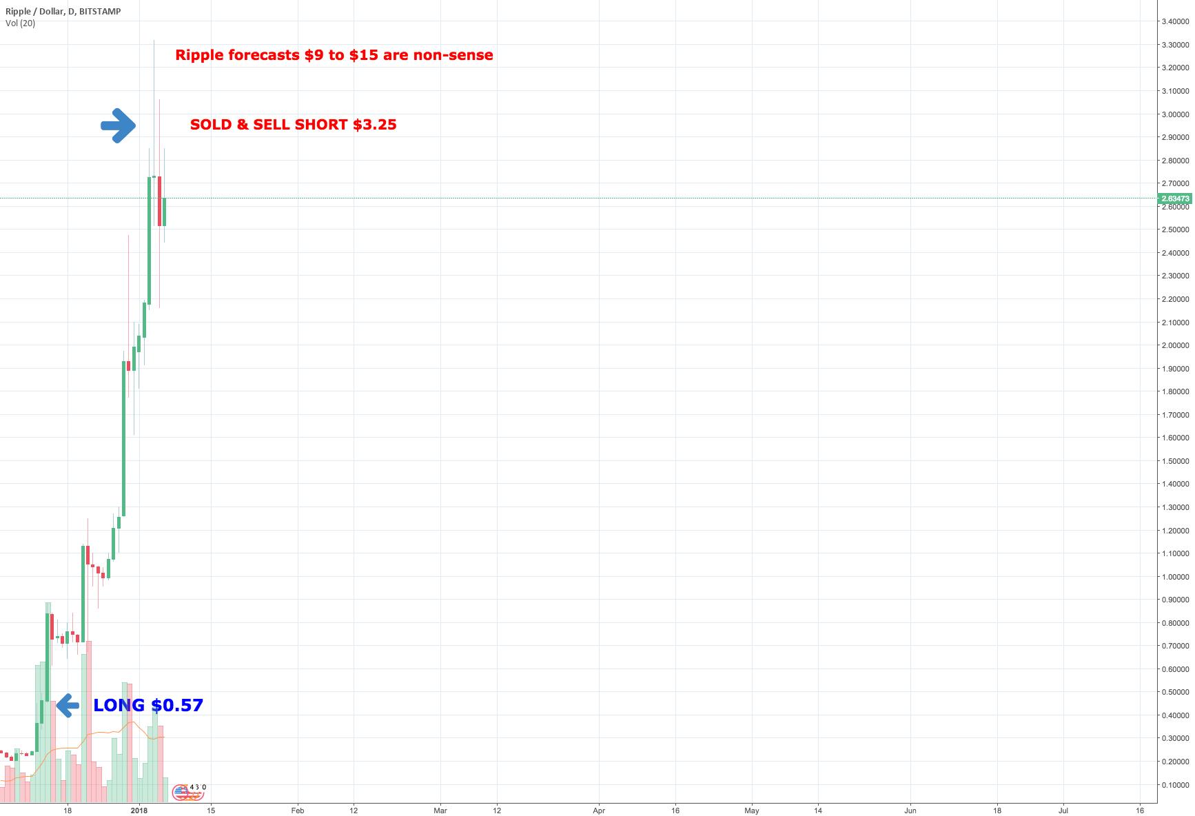 Ripple Forecast Bearish Short $3.25
