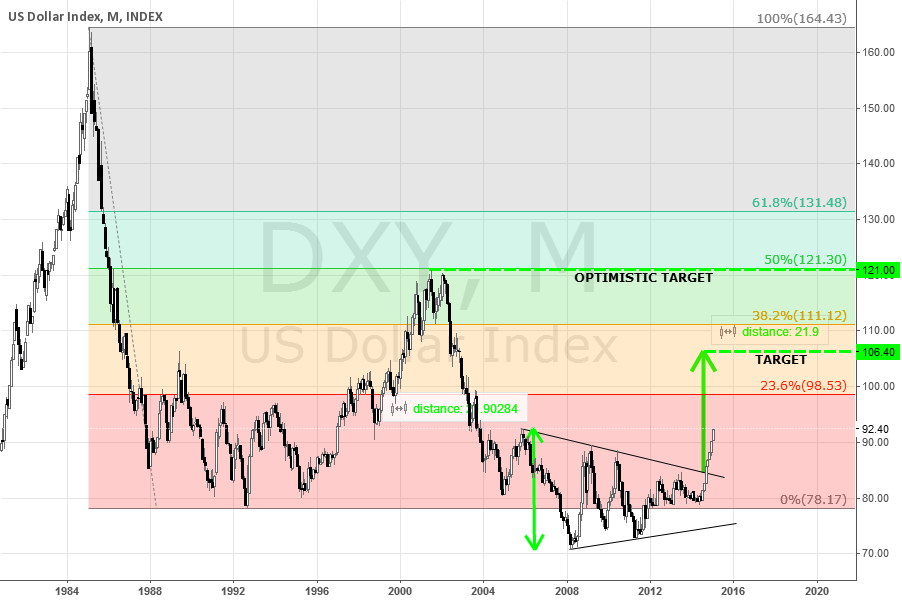 The King is back, DXY gonna rise sky high