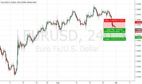 EURUSD: short in $EURUSD