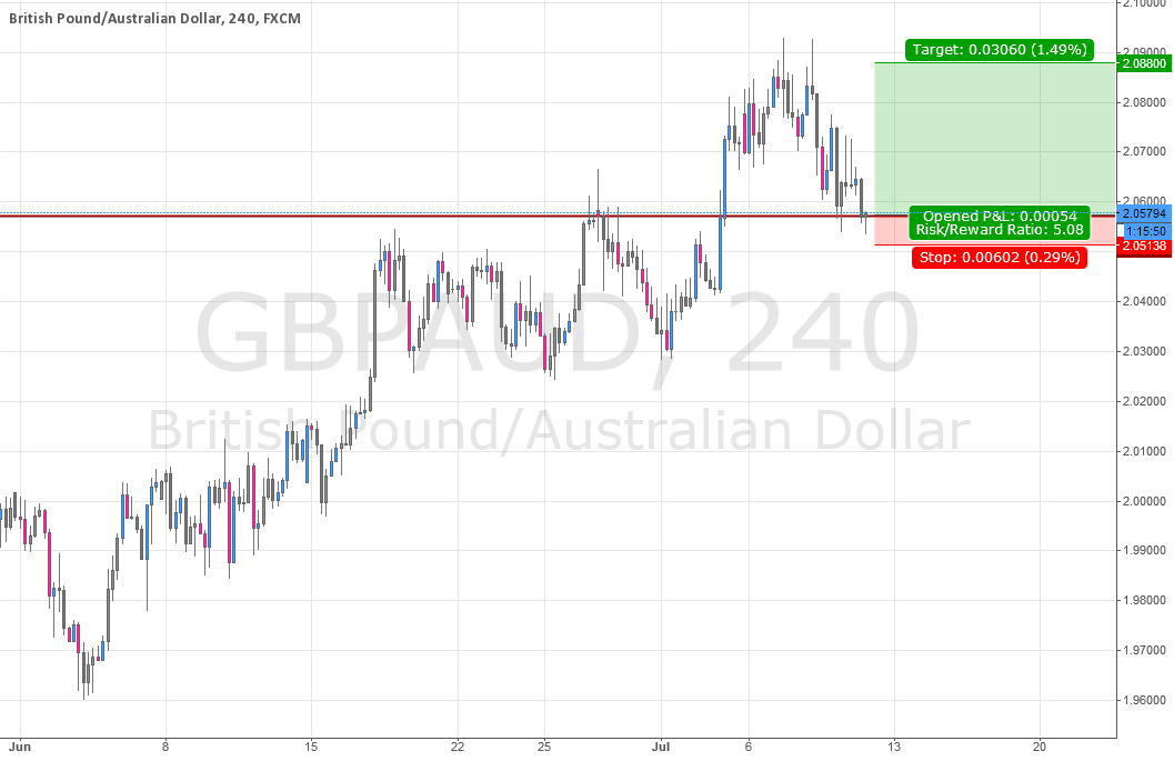 GBPAUD Bullish Structure Formation