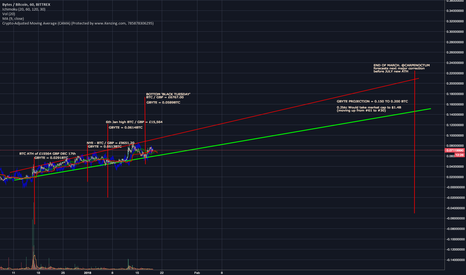 GBYTEBTC: GBYTE - Great store of value for next correction?