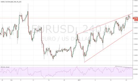 EURUSD: EURUSD - Short term top