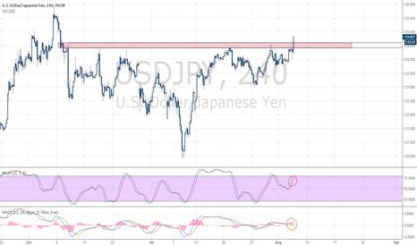USDJPY: USD/JPY Breaking Through Two-Month Resistance