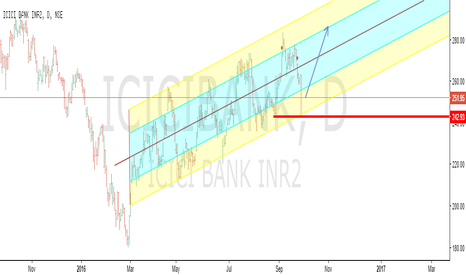 ICICIBANK: ICICI Is the trend reversing