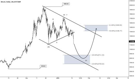 BTCUSD: Bitcoin - Keep calm and don't panic