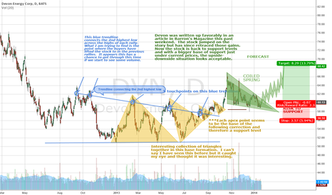 DVN: Devon Energy DVN is a coiled spring ready to rally