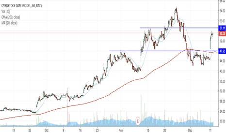 OSTK: OSTK on watch at $57 area