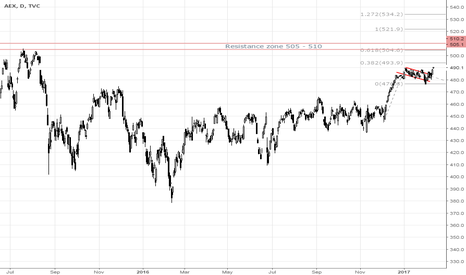 AEX: AEX - Breakout- Long