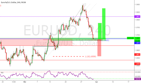 EURUSD: Possible long opportunity