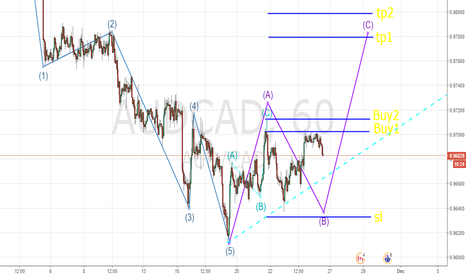 AUDCAD: Pattern ABC