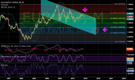 EURUSD: EUR USD in slow motion short
