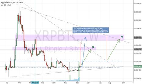 XRPBTC: XRPBTC - bullish outlook continues