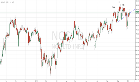 NCC: Shorting trade with good Risk to reward ratio NCC