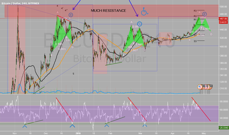 BTCUSD: Maybe another Bat?