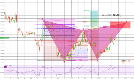 USDCAD: USDCAD Gartley formation