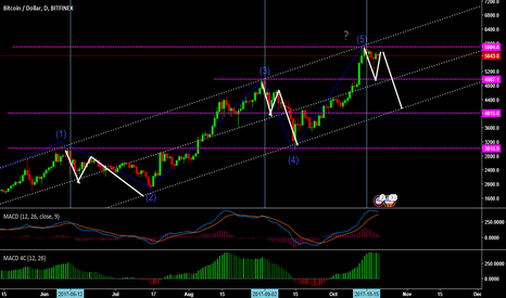 BTCUSD: important repetition