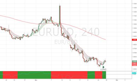 EURUSD: Reversal trade on oversold EURUSD
