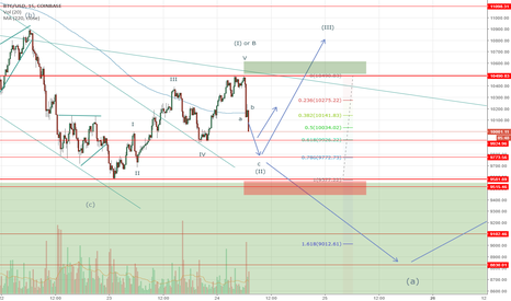 BTCUSD: Bitcoin possible markup and levels