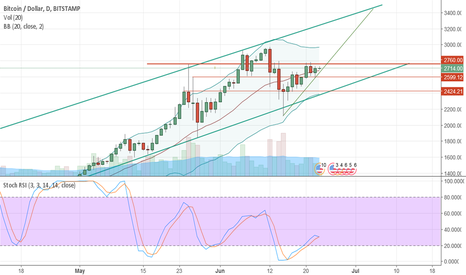 BTCUSD: $2760 - So you're telling me there is still a chance?