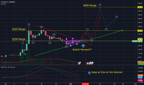 LTCUSD: LTC next Market Structure?!?