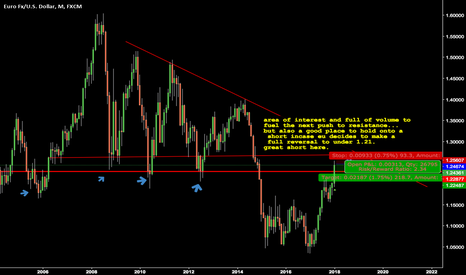EURUSD: SHort EUro for awhile....we should be back though