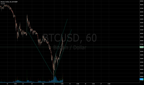 BTCUSD: Back to stable