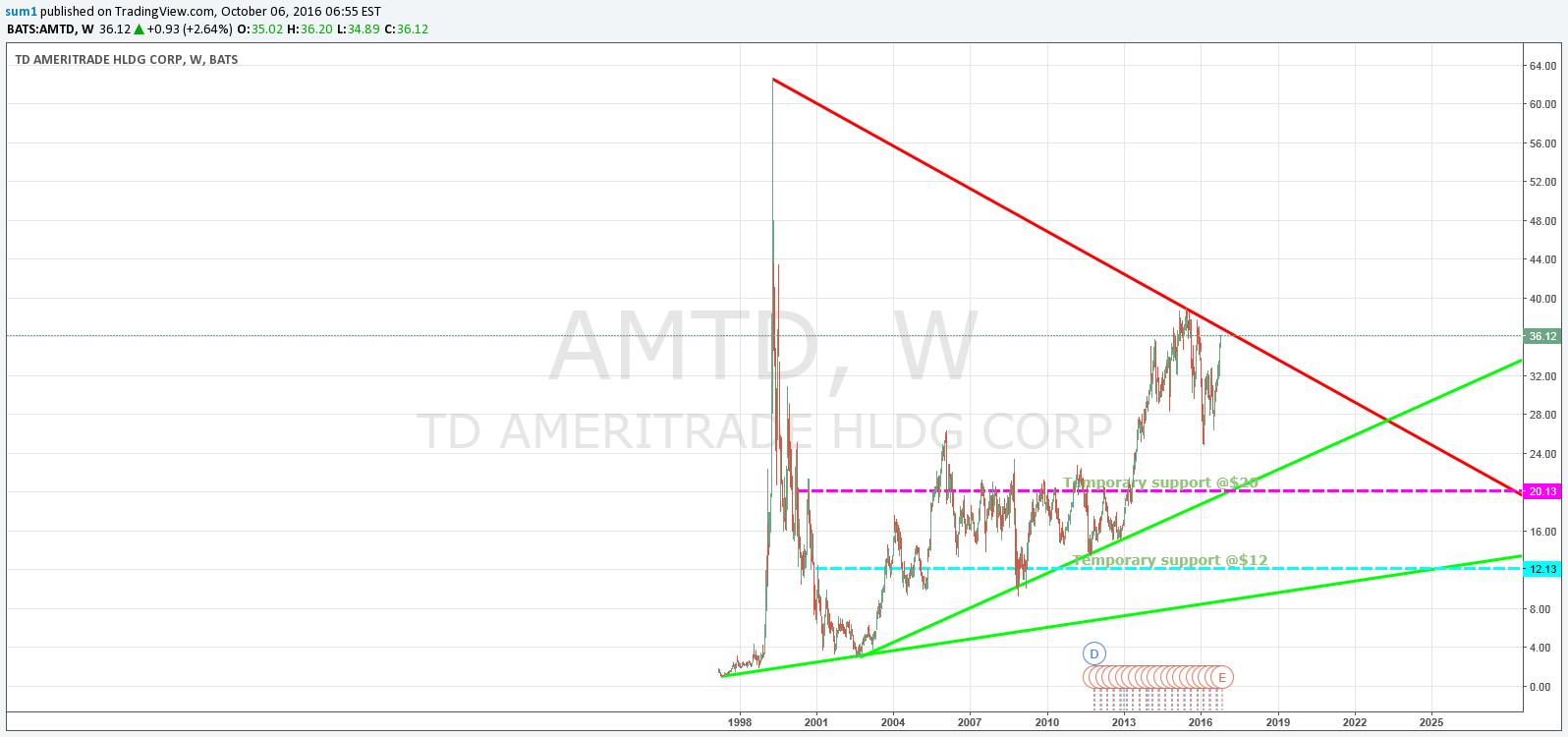 AMTD gone Broke para NASDAQ:AMTD por sum1 — TradingView