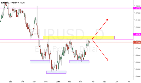 EURUSD: EURUSD choose the direction