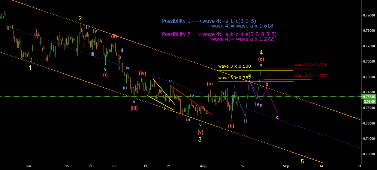 updata:we have two possibilities  in the wave 4