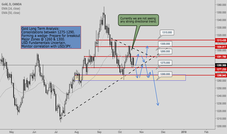 XAUUSD: GOLD ANALYSIS LONG TERM