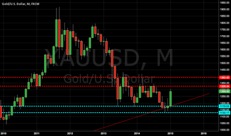 XAUUSD: #GOLD monthly at critical point to start a bullish trend