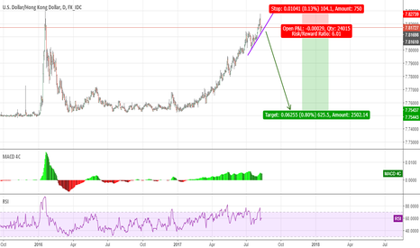 USDHKD: USD/HKD Sell 6:1 high probability