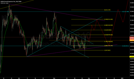 GBPJPY: GBPJPY - Long with break out of channel