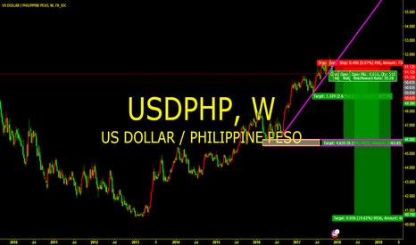 USDPHP: Trend breaking