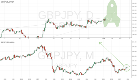 GBPJPY: GBPJPY Lift off opportunity