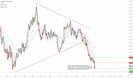 XAUUSD: Gold tactical Reversal play near Major support