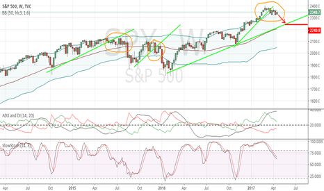 SPX: SP500 100-150 point correction in 2 months