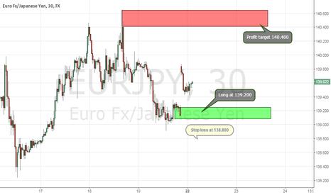 EURJPY: Long EUR/JPY