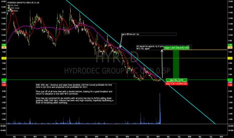 HYR: Long Hydrodec Group (HYR) - Tgt 6p+