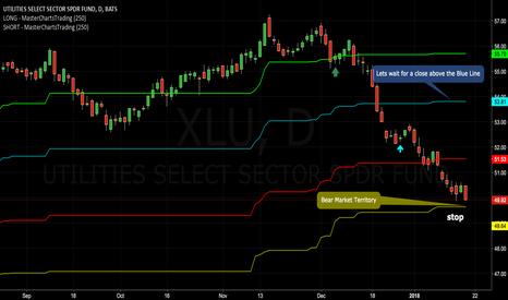XLU: Utilities Are Toying With A Bear Market {Chart} $XLU $RYU