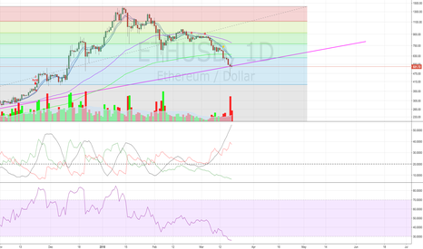 ETHUSD: Ethereum looks perched on the precipice