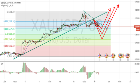 XAUUSD: Gold Retracement for This Week