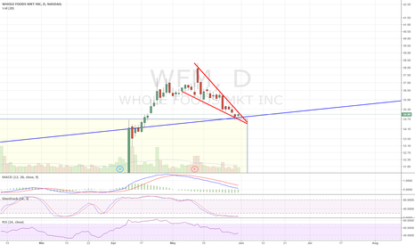 WFM: Falling wedge into breakout area. Looks to be bottoming.