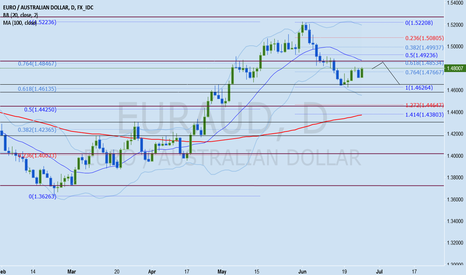 EURAUD: EURAUD Forex Analysis June 26 - 30
