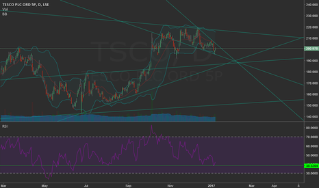 TSCO: Tesco Confluence Point
