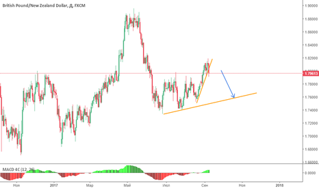 GBPNZD: Short opportunity for GBPNZD