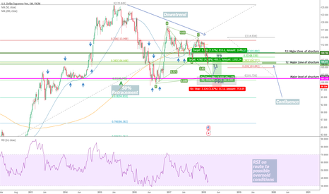 USDJPY: USD/JPY : Potential Long-Term Bull for the Dollar?