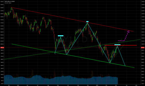 DY1!: Dax with big H&S?