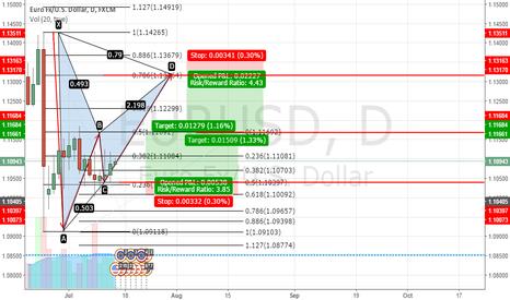 EURUSD: EUR-USD potencial
